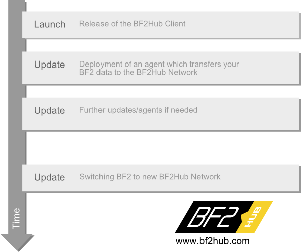 bf2hub-workflow.png